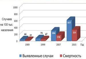 статистическая диаграмма смертности при раке лёгкого
