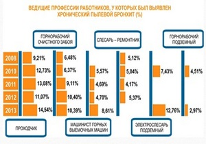 диаграмма распределения профессионального заболевания бронхитом