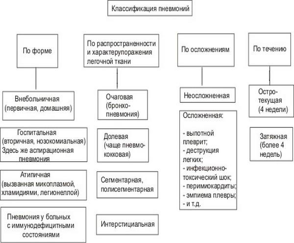 таблица класифицирующая пневмонию
