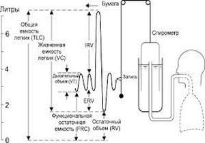схема проведения спирометрического обследования