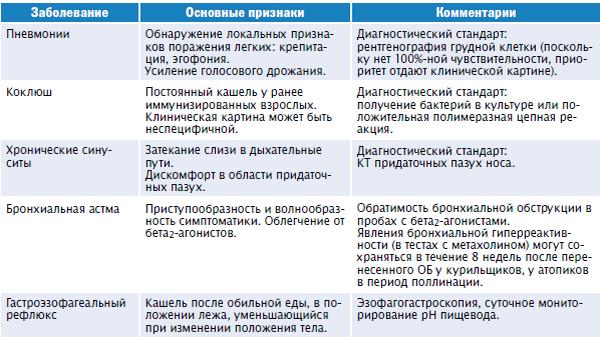 таблица дифференциальной диагностики острого бронхита