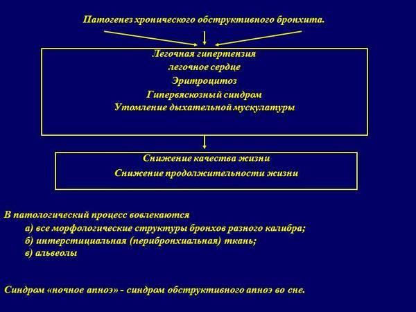 схематическое отбражение патогенеза заболевания