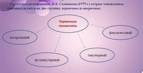 схема классификации тонзиллита