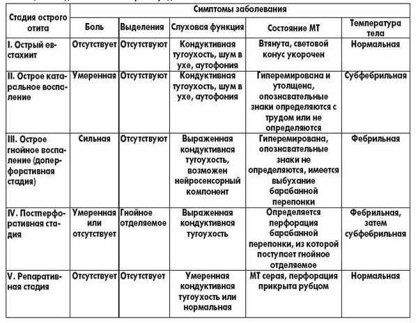 таблица клинической картины отита