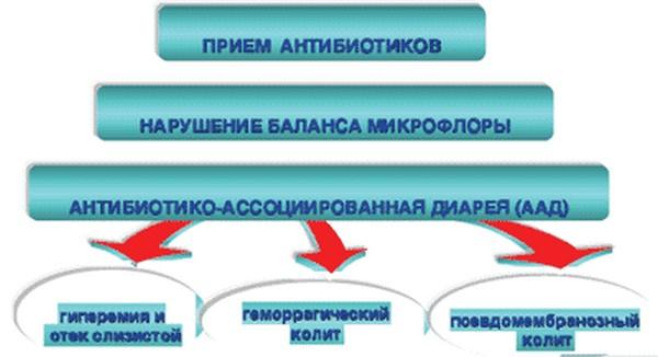 рецидивы при приёме антибиотиков