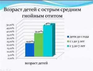 диаграмма распространённости отита у детей
