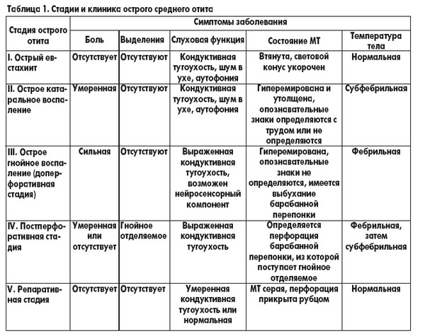 таблица стадии гнойного отита