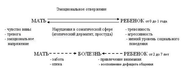 таблица влияния психологического аспекта на развитие болезни