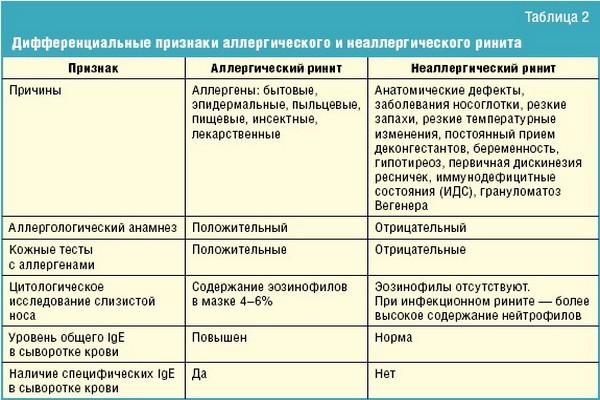 сравнительная таблица двух видов ринита