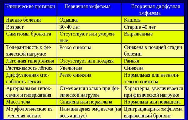 диагностика различных стадий эмфиземы