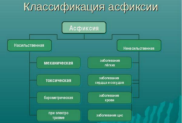 схема классификации асфиксии