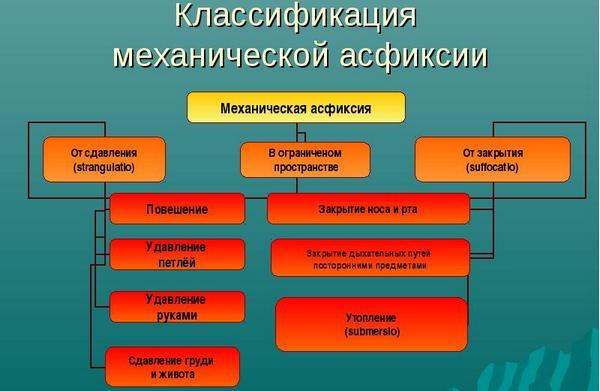 таблица механической асфиксии