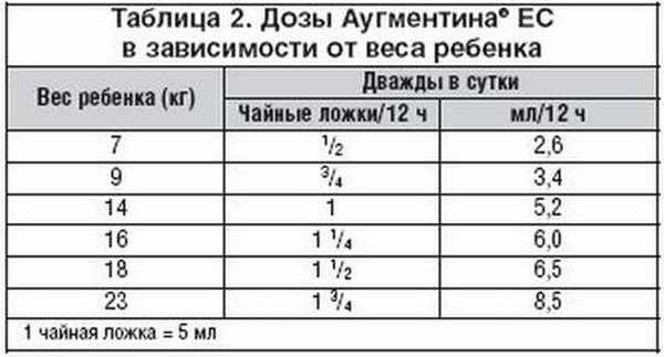 таблица доз препарата для детей