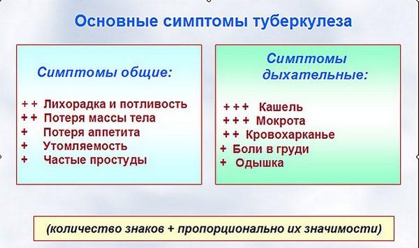 ревалентная таблица признаков туберкулёза