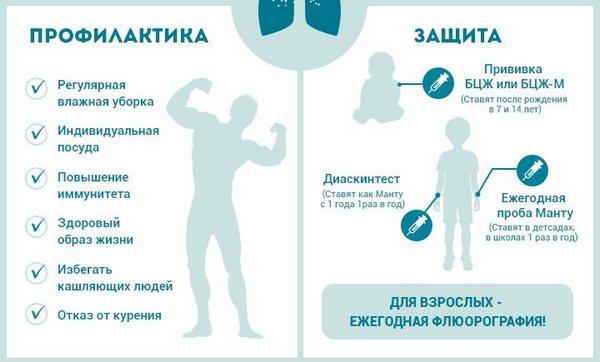 основные меры профилактики туберкулёза