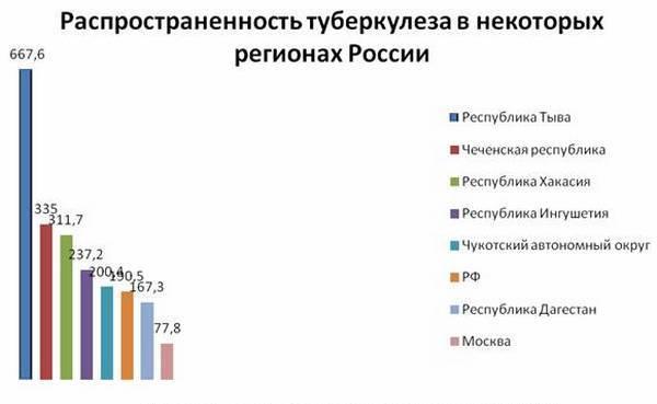 как распространён в россии