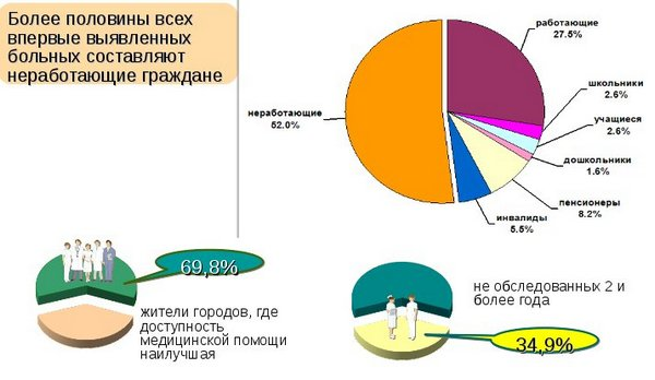 исследование заболеваемости туберкулёзом граждан РФ