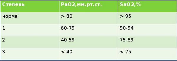 таблица классификации дыхательной активности