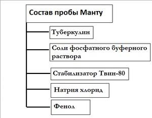 составные части пробы