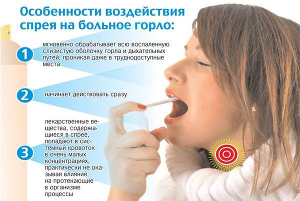 воздействие спрея на больное горло